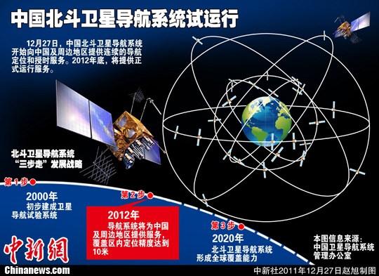 "gps全球定位系统_中国""北斗""系统将与美国的GPS和欧洲的伽利略系统抗衡 ..."